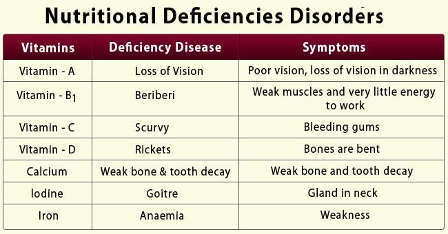 nutritional-deficiencies-disorders